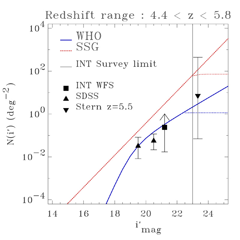 High Redshift Quasars in the ING Wide Field Survey - ING Newsletter